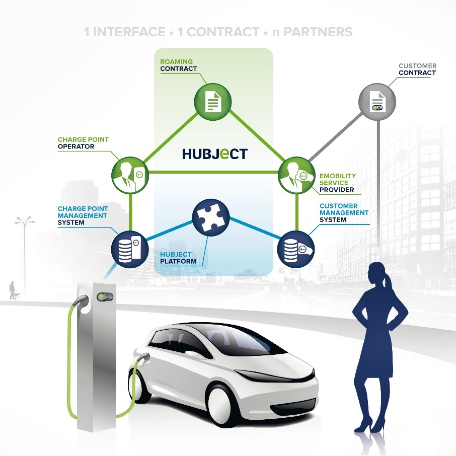 About Hubject